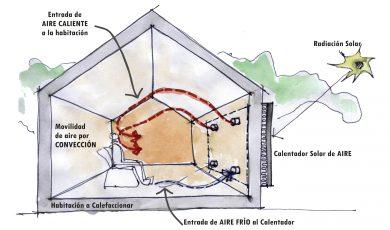 calentador solar de aire